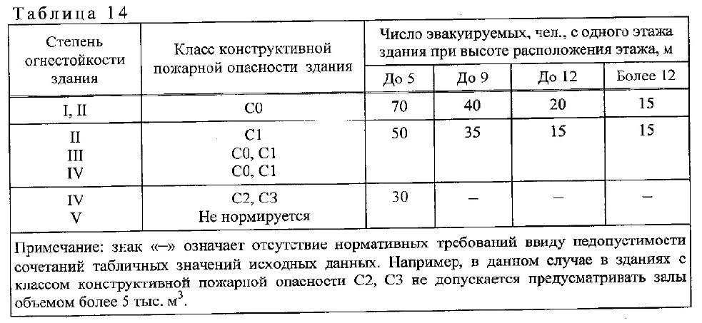 требования СП1.13130-2020 2
