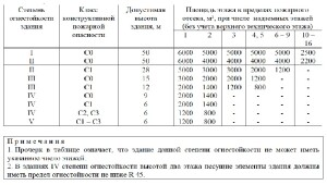 Свод Правил 2.13130-2020 11