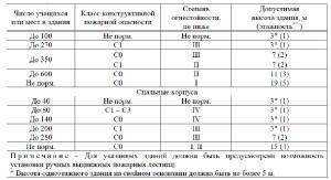 Свод Правил 2.13130-2020 14