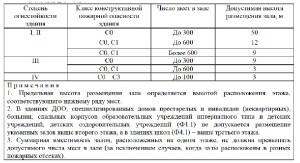 Свод Правил 2.13130-2020 15
