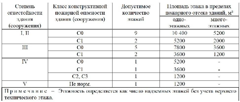 Свод Правил 2.13130-2020 7