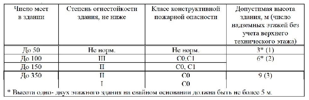 Свод Правил 2.13130-202013