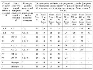 СП 8.13130-2020 3