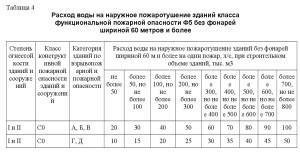 СП 8.13130-2020 4