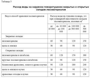 СП 8.13130-2020 5