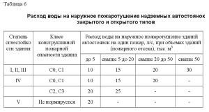 СП 8.13130-2020 6