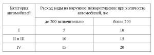 СП 8.13130-2020 7