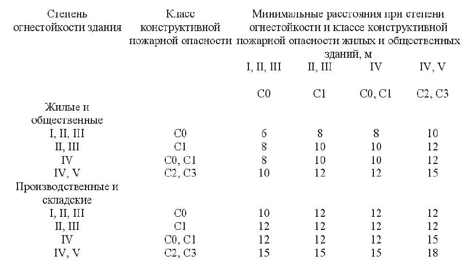 СП 4.13130-2020 1