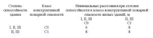 СП 4.13130-2020 2