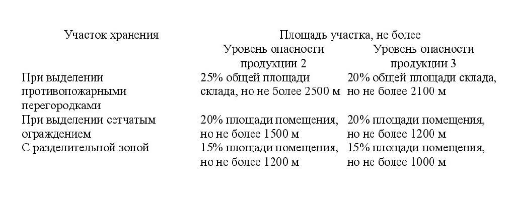 нормативный документ СП 4.13130-2020 1