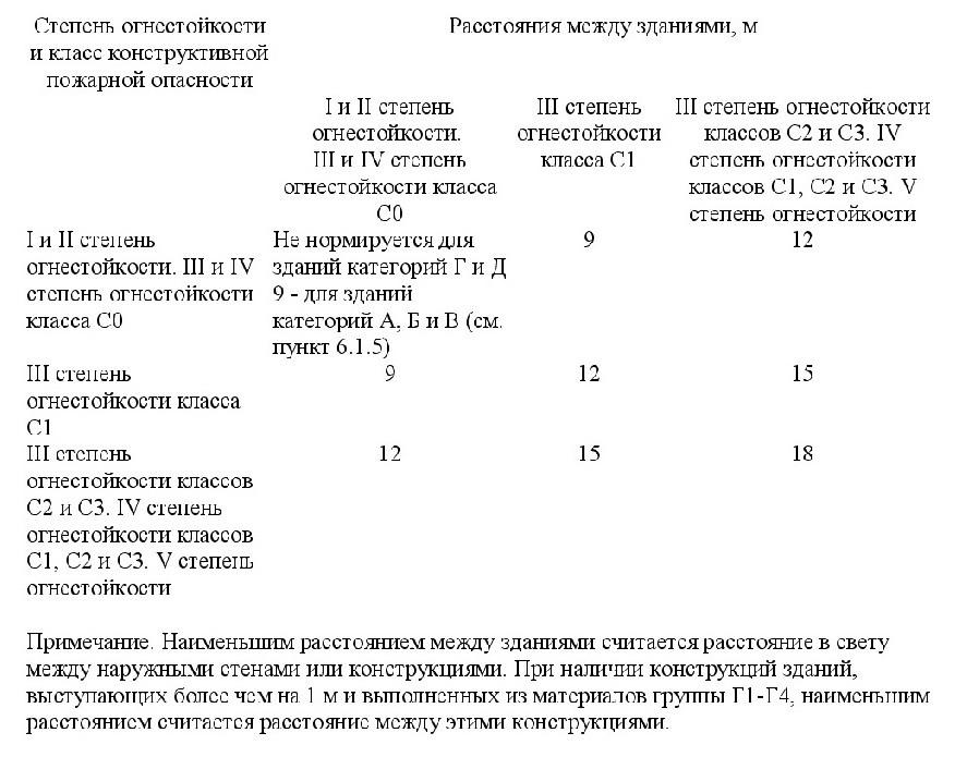 свод правил 4.13130-2020 3