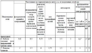 свод правил 4.13130-2020 9.2