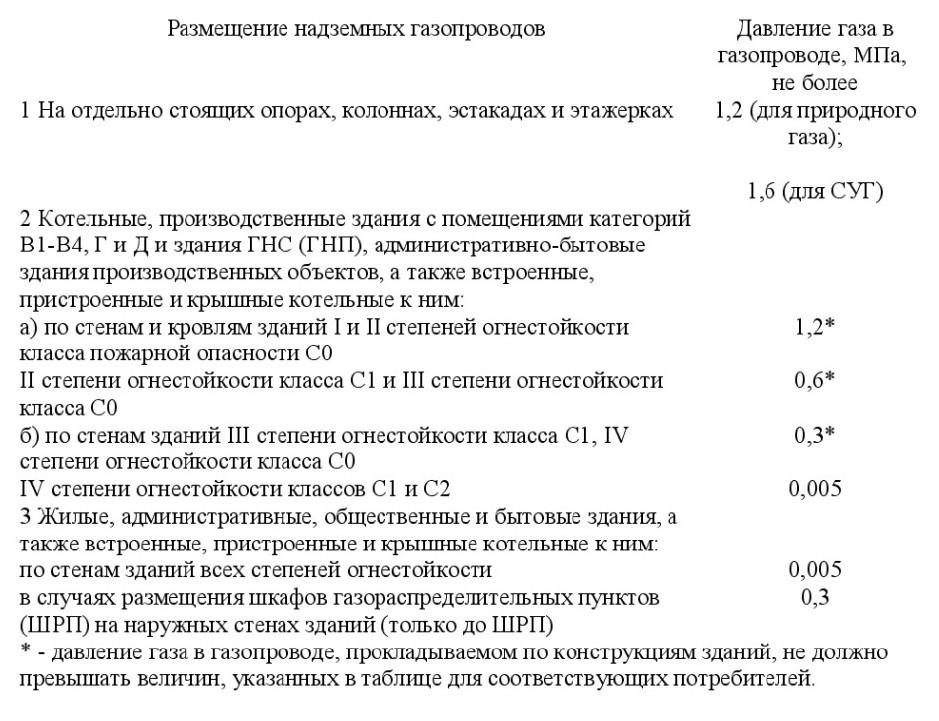 положения СП 4.13130-2020 1