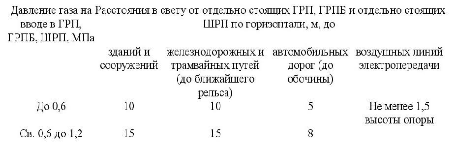 положения СП 4.13130-2020 2