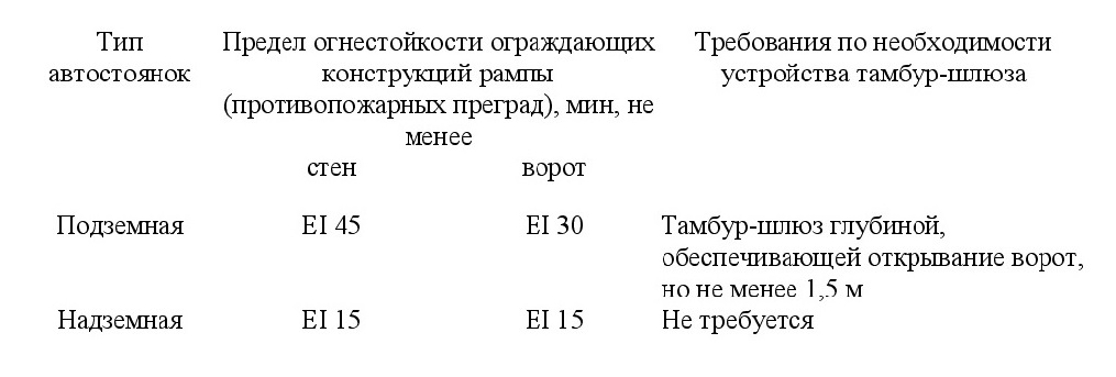 положения СП 4.13130-2020 6