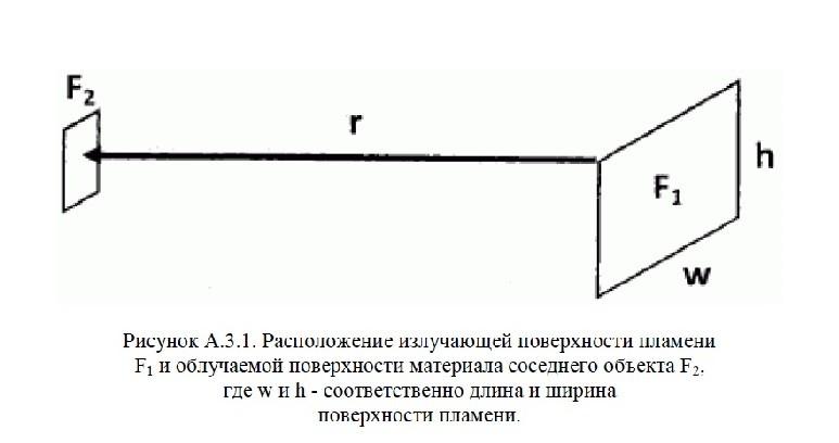 положения СП 4.13130-2020 8