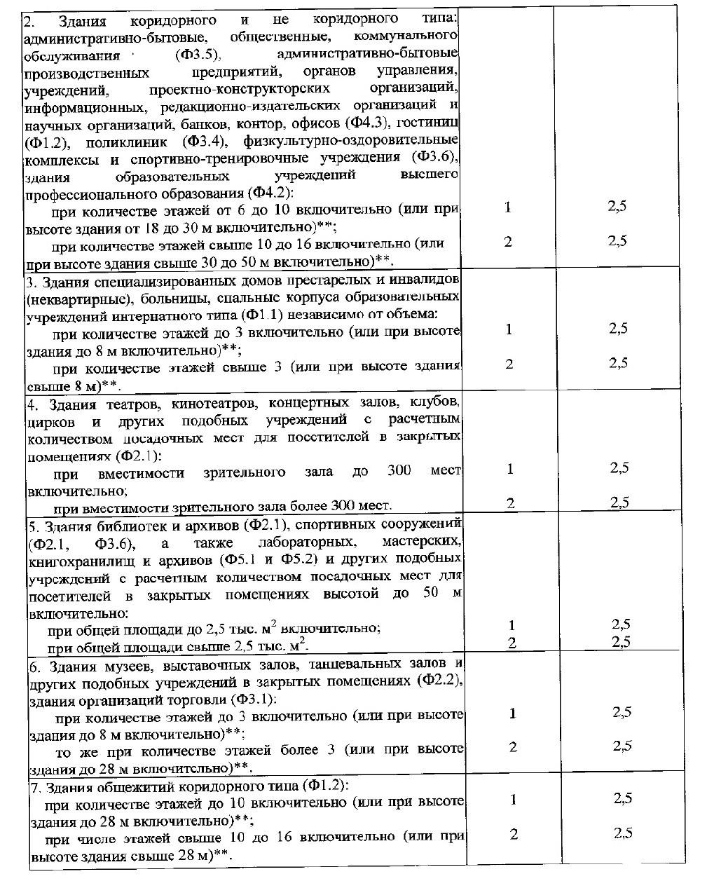 СП10.13130-2020 4