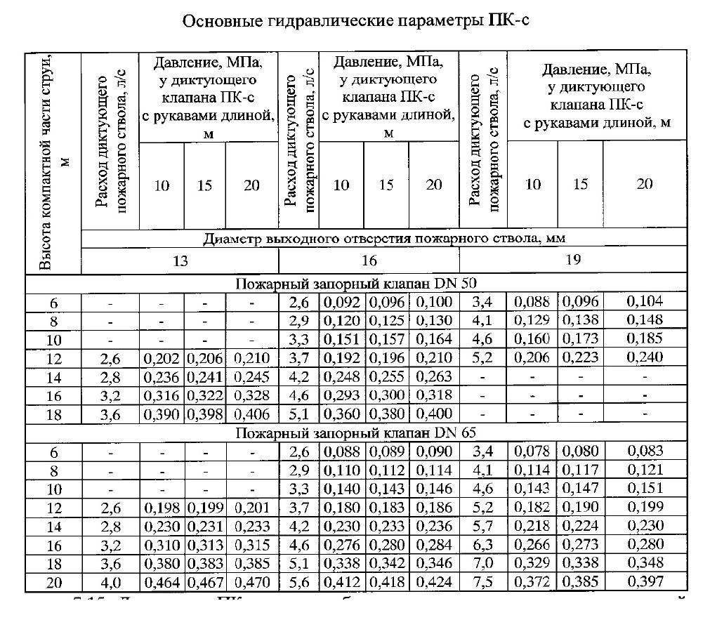 СП10.13130-2020 6