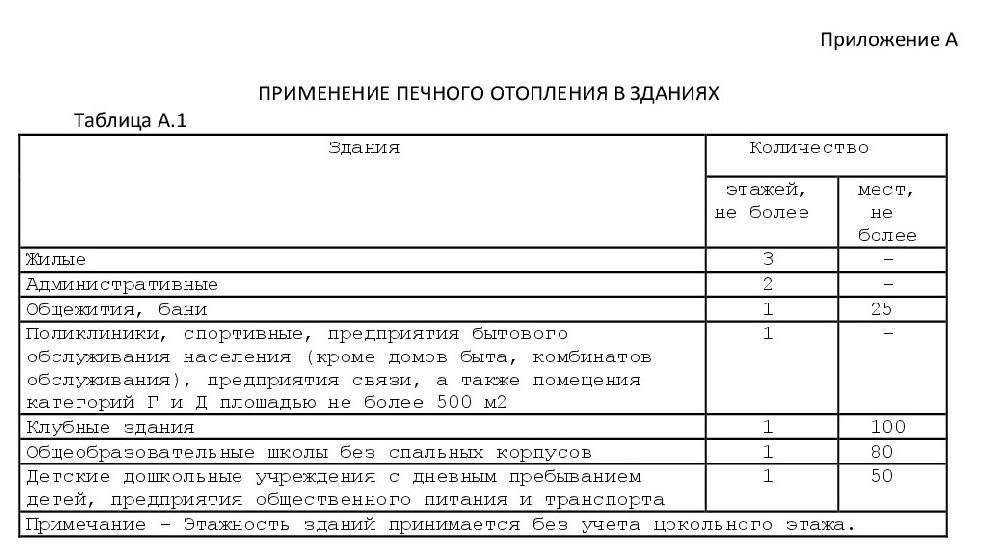 cвод правил 7.13130-2013 1