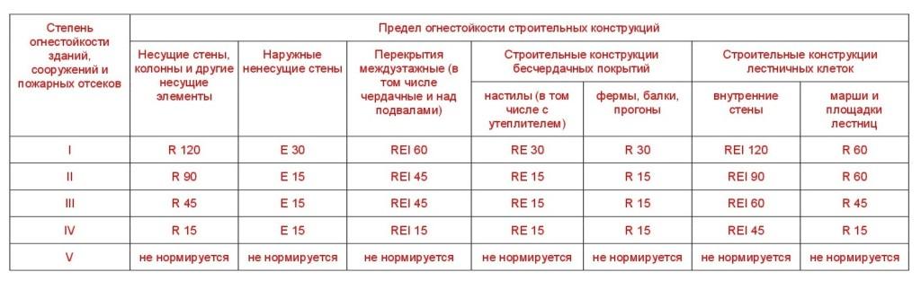 технический регламент о требованиях ПБ 7