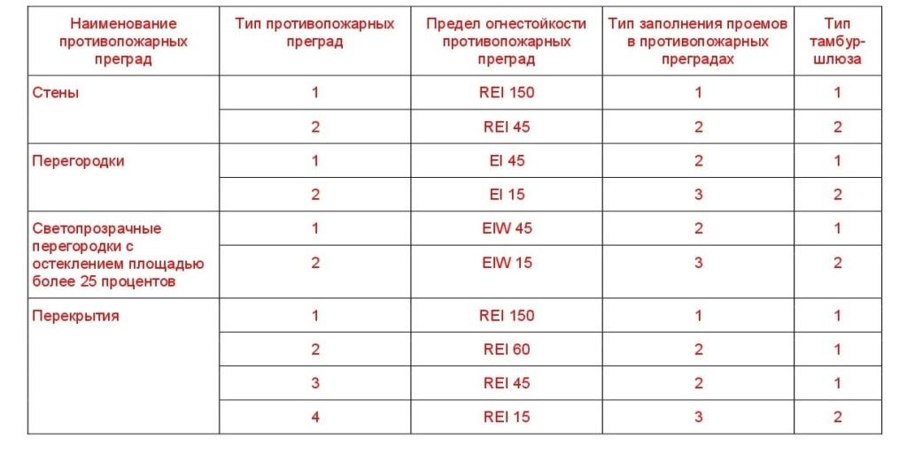 технический регламент о требованиях ПБ 9