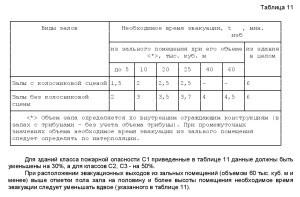 нормативный документ СП1.13130-2009. 3