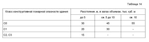 нормативный документ СП1.13130-2009. 6