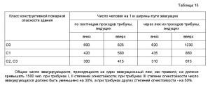 нормативный документ СП1.13130-2009. 7