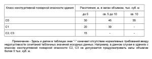 свод правил СП1.13130-2009