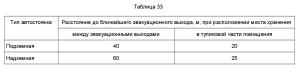 Свод Правил 13130-2009-5