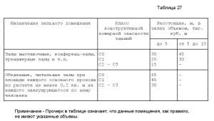 положения СП1.13130-2009-5