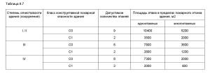 СП 2.13130-2012-3