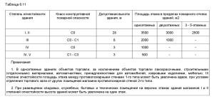 СП 2.13130-2012-7