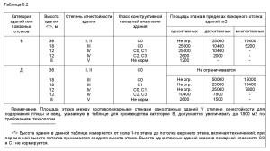 Свод Правил 2.13130-2012-2