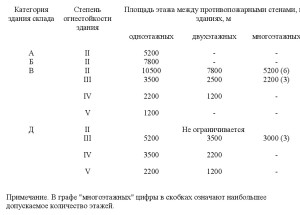 нормативный документ СП4.13130-2013 .1