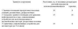 нормативный документ СП4.13130-2013 .11