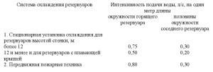 нормативный документ СП4.13130-2013 .15