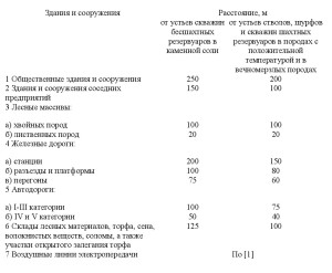 нормативный документ СП4.13130-2013 .17