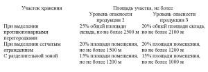 нормативный документ СП4.13130-2013 .2