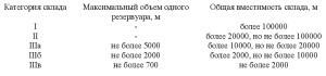 нормативный документ СП4.13130-2013 .3