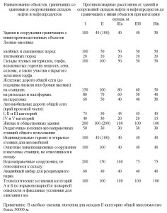 нормативный документ СП4.13130-2013 .4