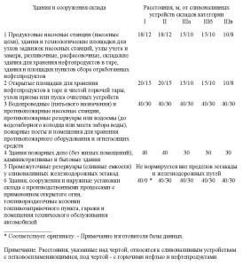 нормативный документ СП4.13130-2013 .6