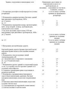 нормативный документ СП4.13130-2013 .7