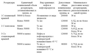 нормативный документ СП4.13130-2013 .8