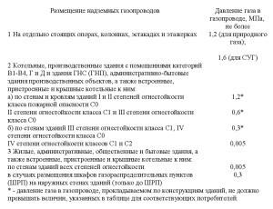 положения СП4.13130-2013-1