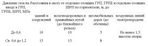 положения СП4.13130-2013-2
