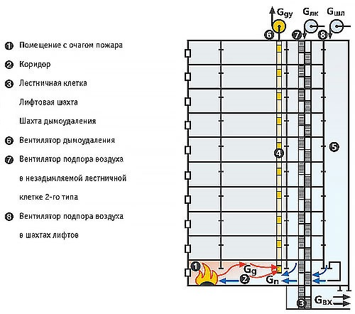 СП 7.13130-2013-5