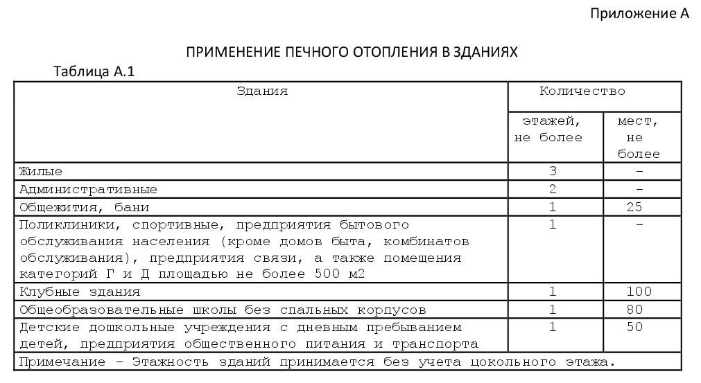 Свод правил 7.13130-2013-1