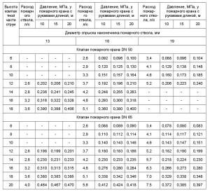 СП 10.13130-2009-3