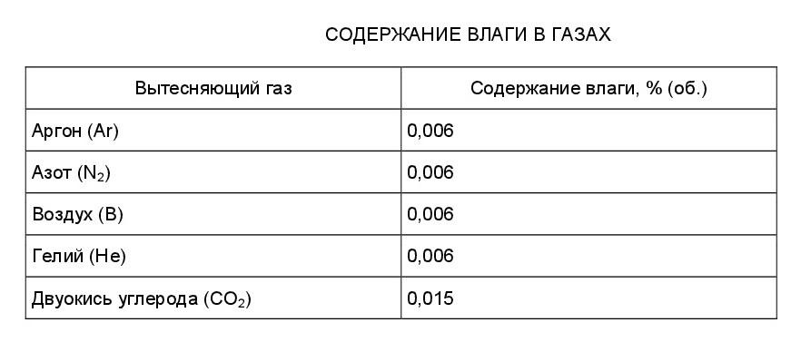 СП 9.13130-2009-4